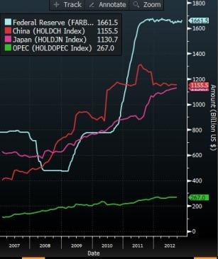 Treasury Holdings
