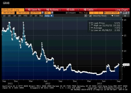 Portuguese 2-Year Yield