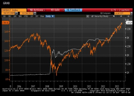 S&P 500 During QE