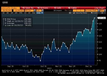 U.S. 2/5 Yield Curve