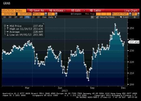 U.S. 5/30 Yield Curve