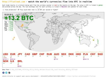 Fiat Leak/Bitcoin