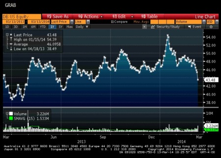 Deutsche Bank Stock Price (1-Year)