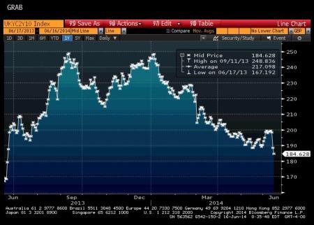 U.K. 2/10 Yield Curve