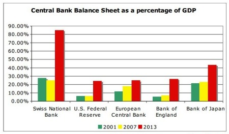 CB Balance Sheets (as % of GDP)