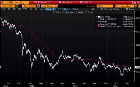 Gold/Yuan Three Years