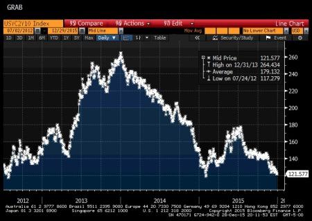 U.S. 2/10 Yield Curve, 2012-2015