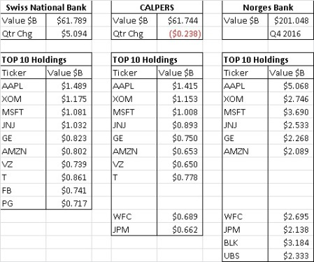 SNB, Calpers, Norges Bank Holdings